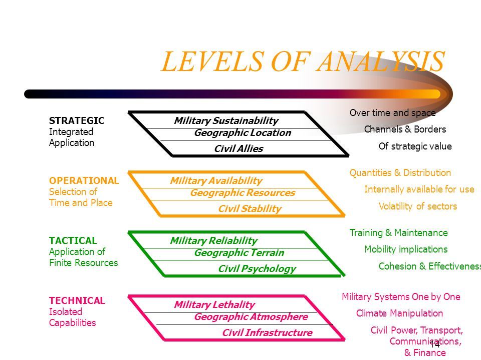 LEVELS OF ANALYSIS Over time and space Channels & Borders