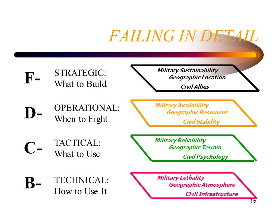 FAILING IN DETAIL F- D- C- B- STRATEGIC:What to Build