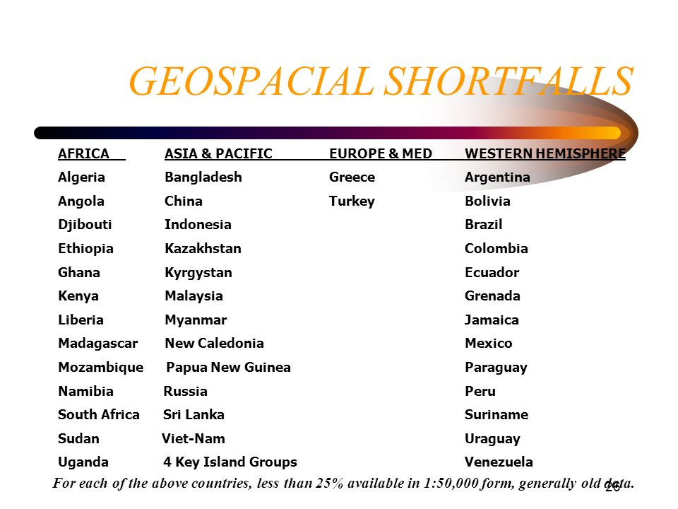 GEOSPACIAL SHORTFALLS