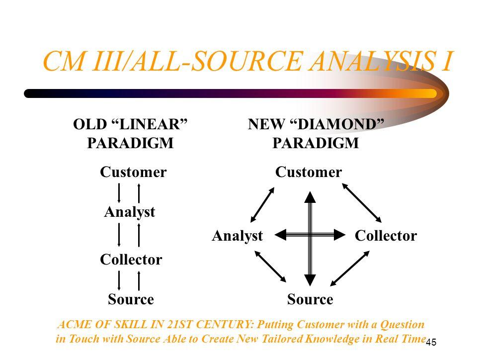 CM III/ALL-SOURCE ANALYSIS I