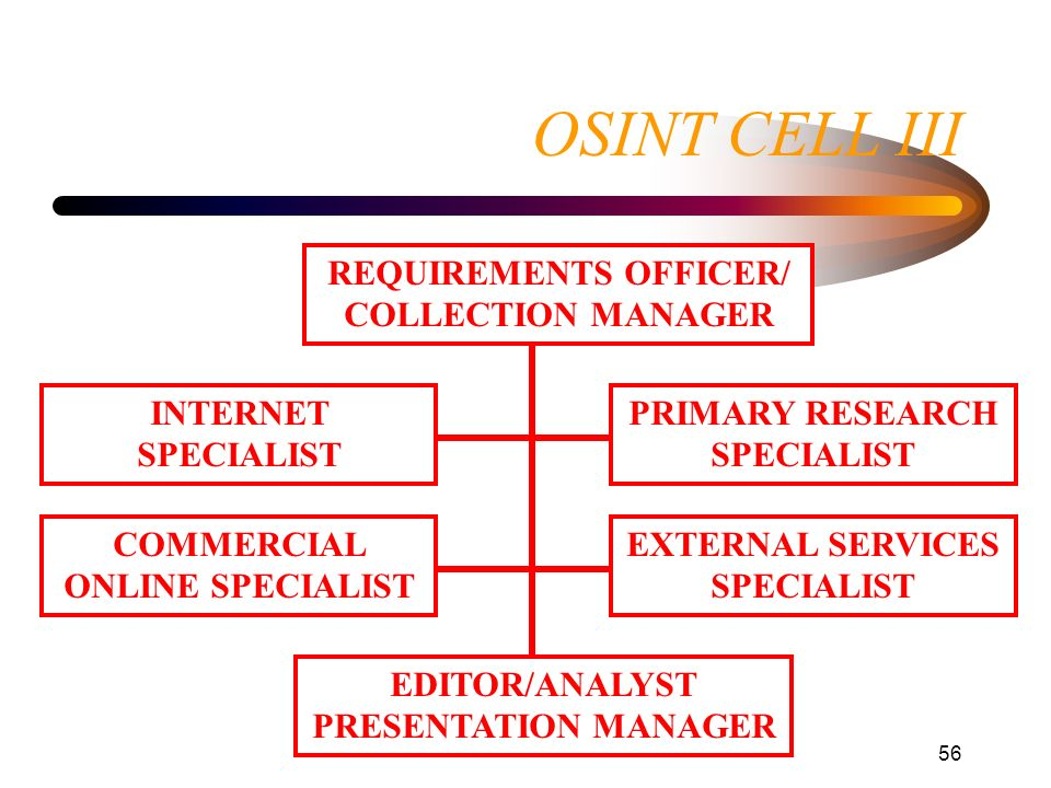OSINT CELL III REQUIREMENTS OFFICER/ COLLECTION MANAGER