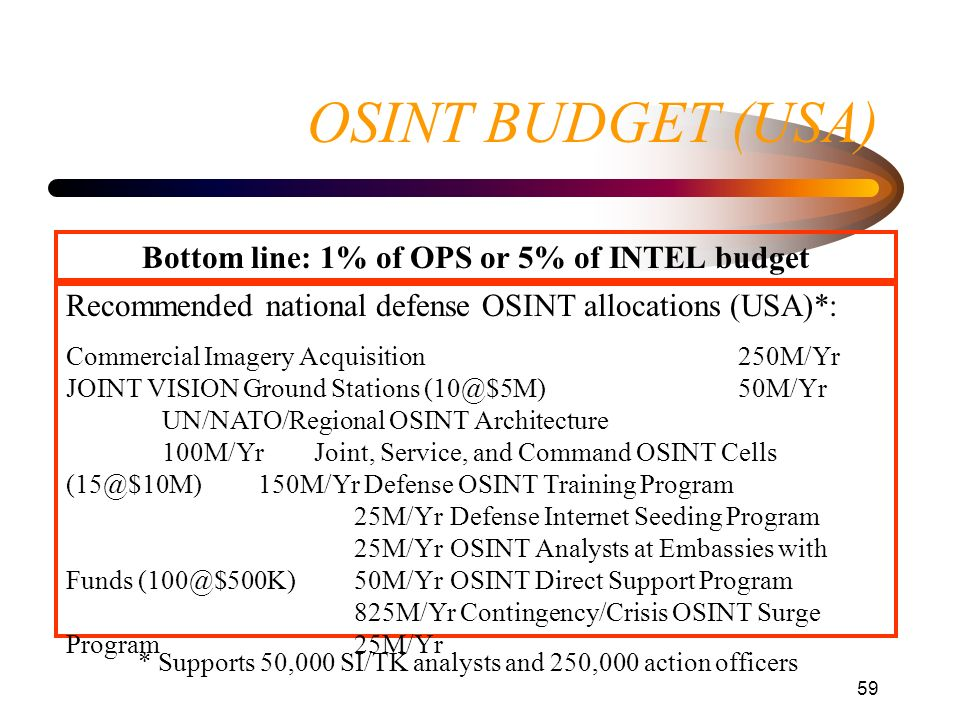 Bottom line: 1% of OPS or 5% of INTEL budget