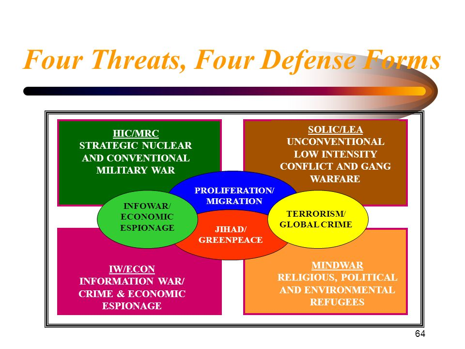 Four Threats, Four Defense Forms