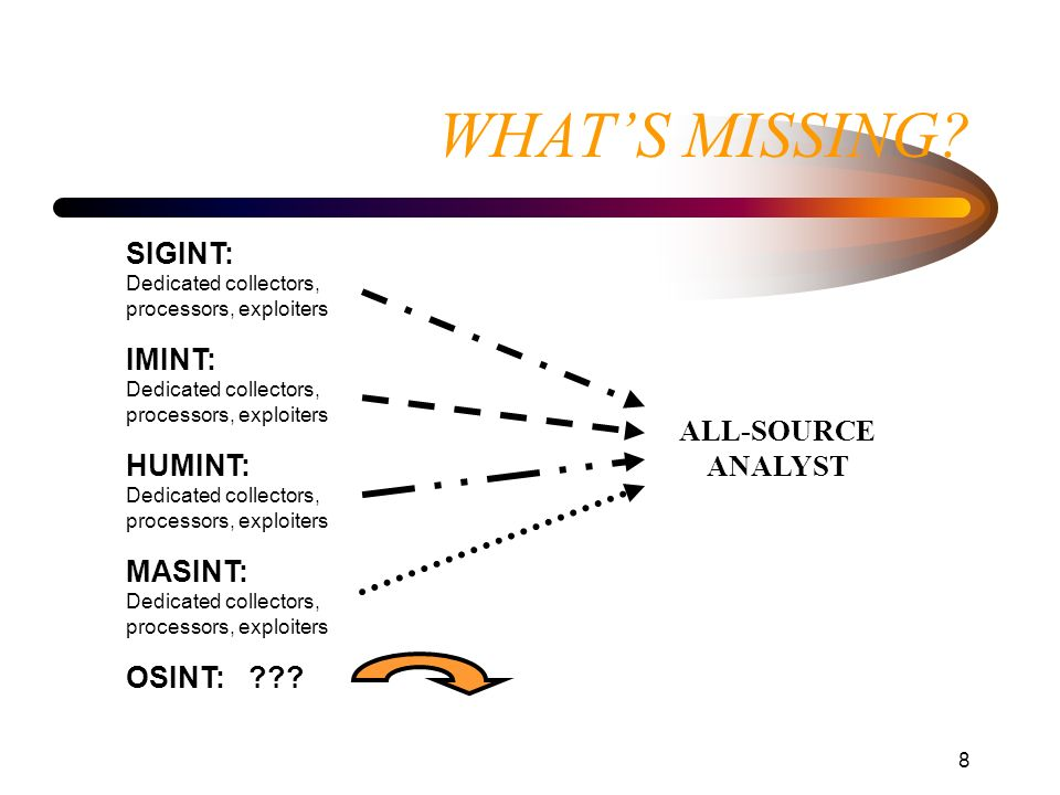 WHAT'S MISSING SIGINT: Dedicated collectors, processors, exploiters