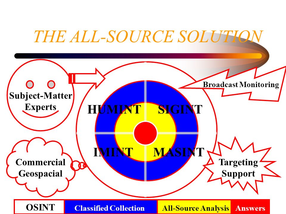 THE ALL-SOURCE SOLUTION