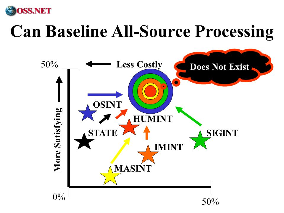 Can Baseline All-Source Processing