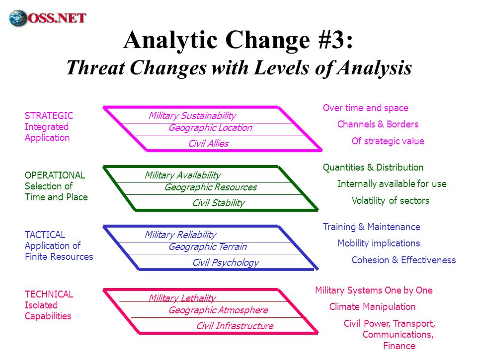 Threat Changes with Levels of Analysis