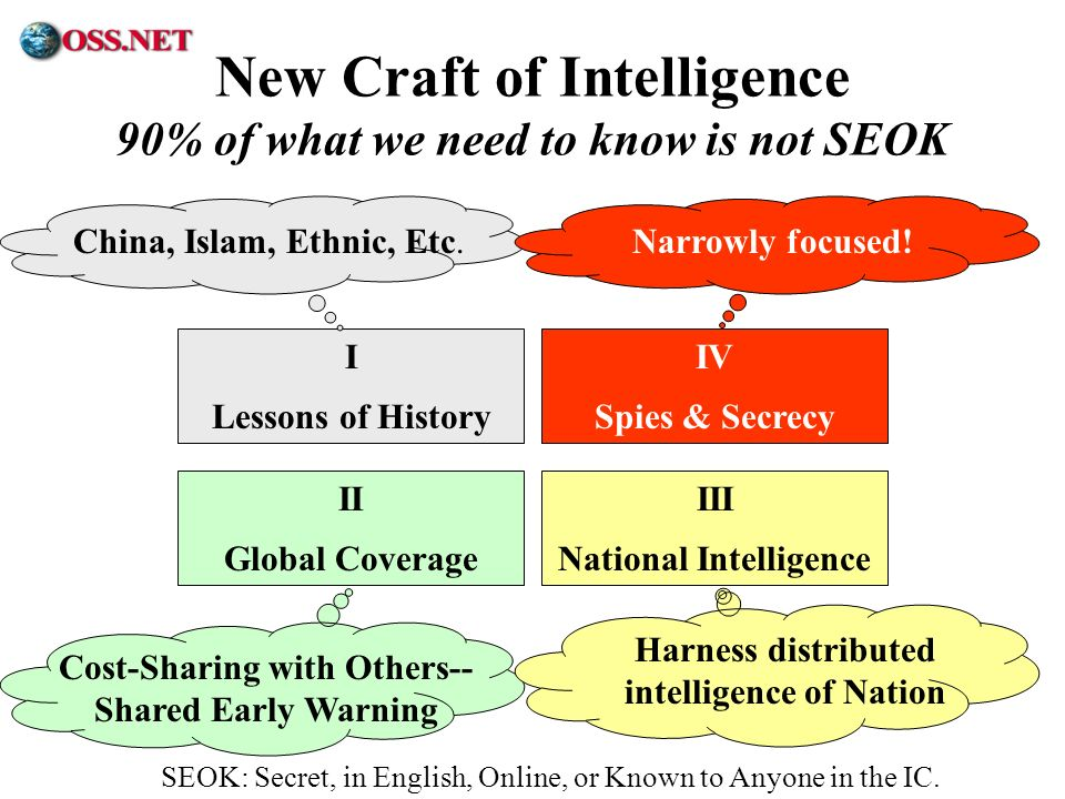 New Craft of Intelligence 90% of what we need to know is not SEOK