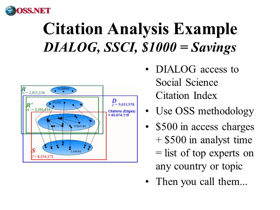 Citation Analysis Example DIALOG, SSCI, $1000 = Savings