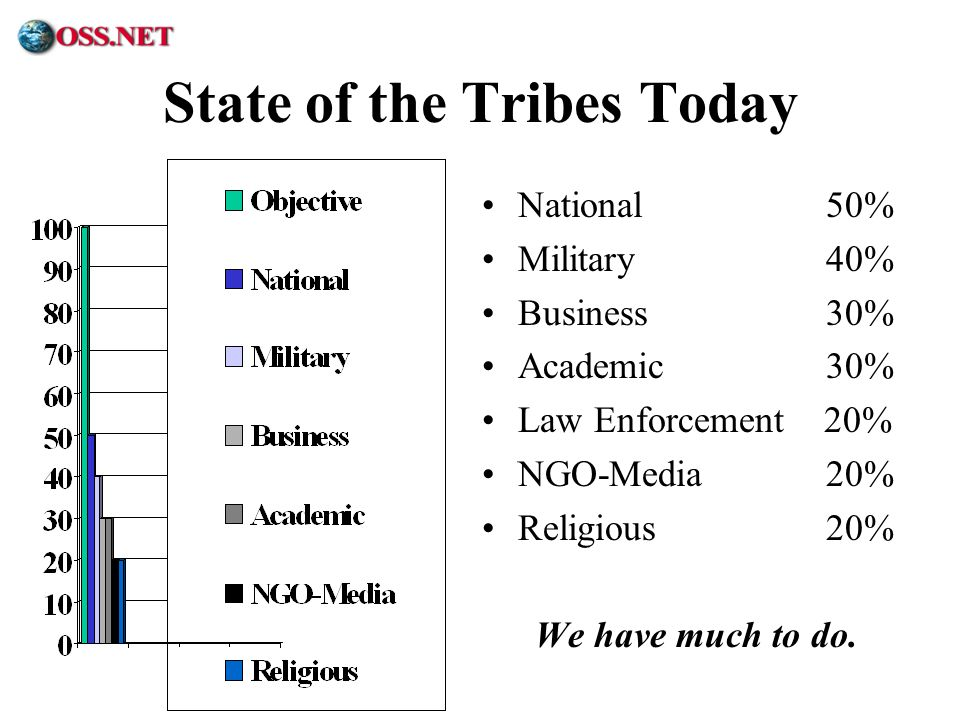 State of the Tribes Today