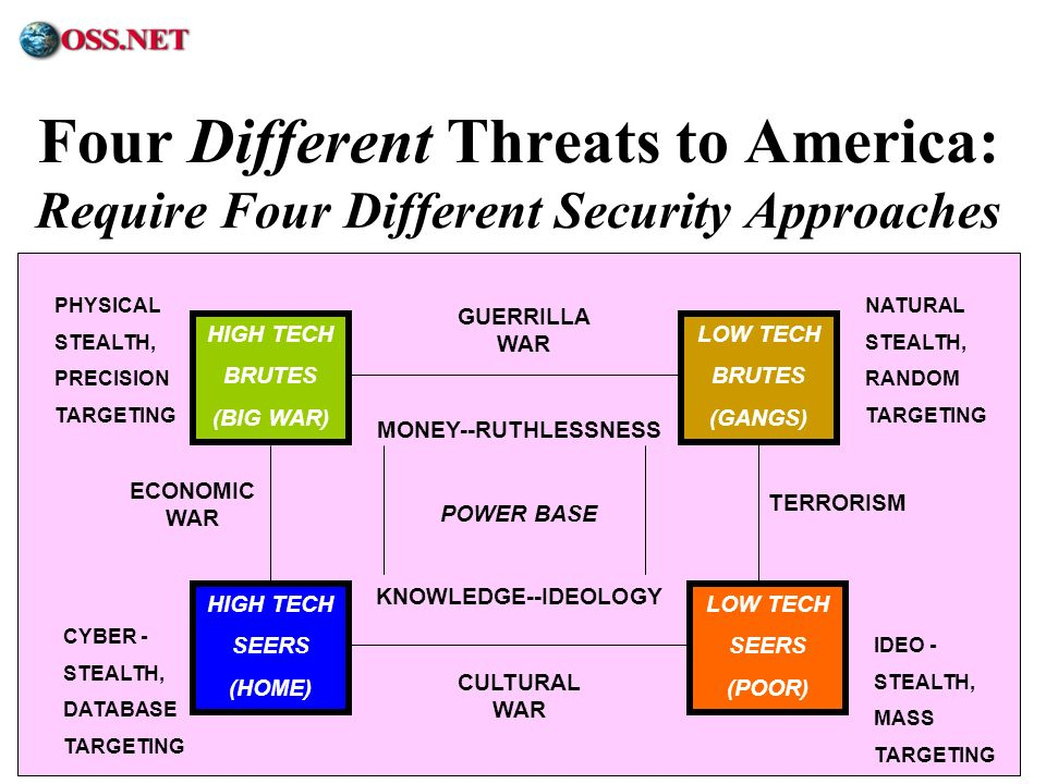 Four Different Threats to America: Require Four Different Security Approaches