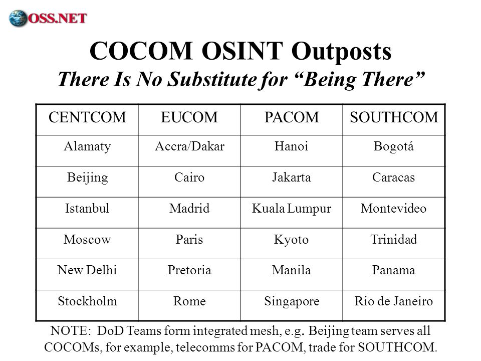 COCOM OSINT Outposts There Is No Substitute for Being There