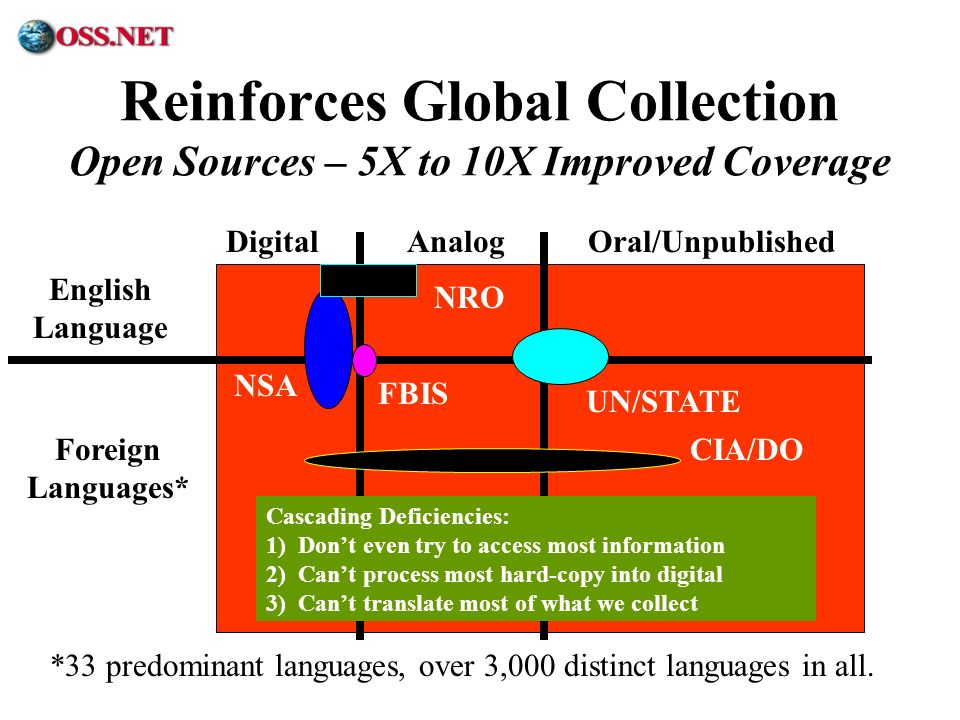 Reinforces Global Collection Open Sources – 5X to 10X Improved Coverage