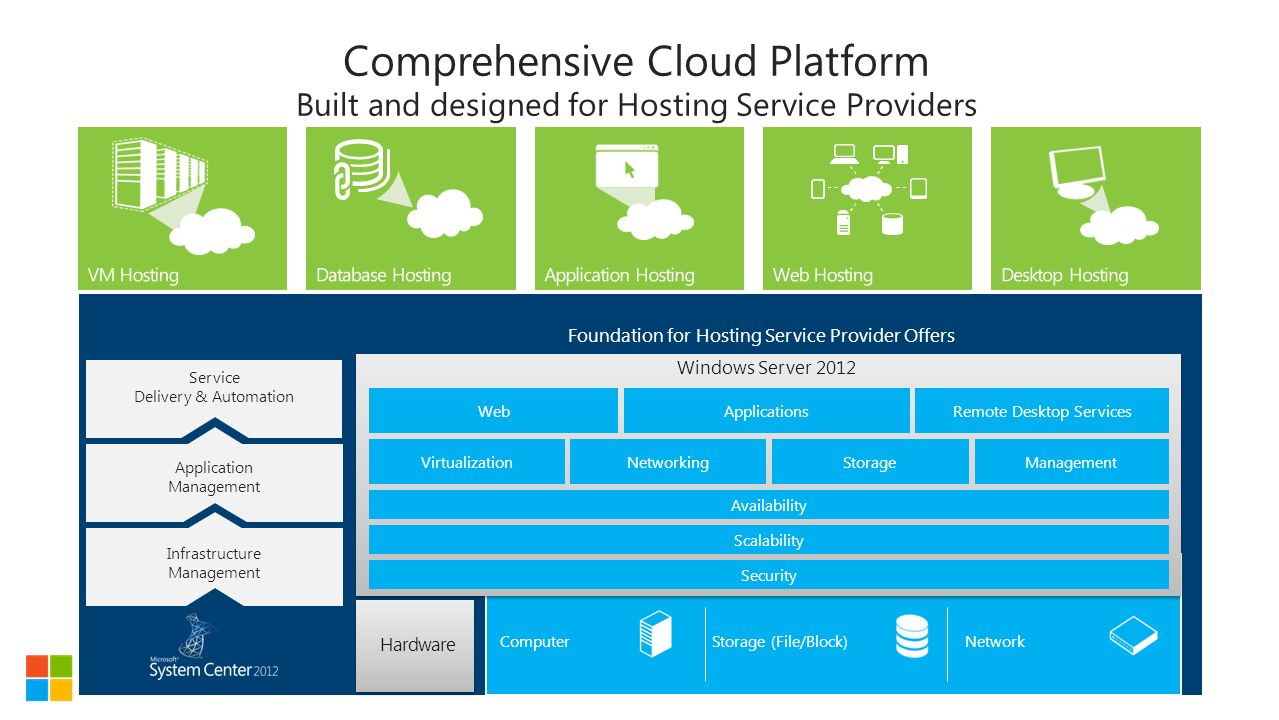 Windows Server 2012 For Hosting Service Providers  Ppt. University Of Michigan Online Programs. Timeshare For Sale In Las Vegas. Get A Business Loan With No Credit. Texas Regional Eye Center Gt Internet Banking. Northwestern State University Moodle. Weaning Baby From Formula Mac Network Mapping. Gallery Furniture Credit Card. Gay Brewer Golf Course Chiropractor Newark De