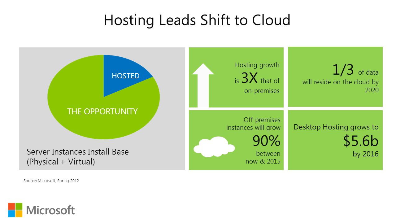 Windows Server 2012 Hosting : Faster Windows Server 2012 ...