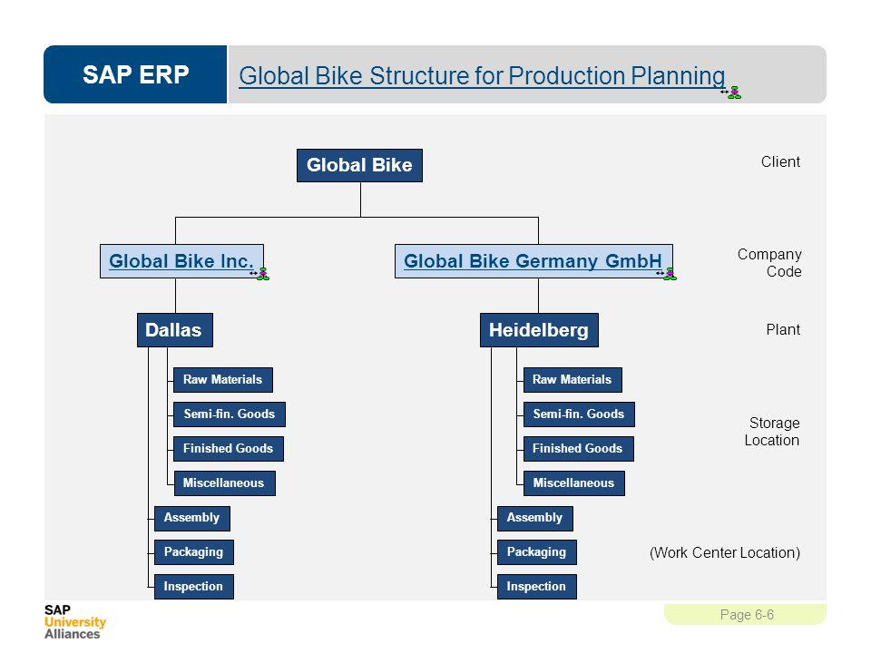 Bicycle production business plan