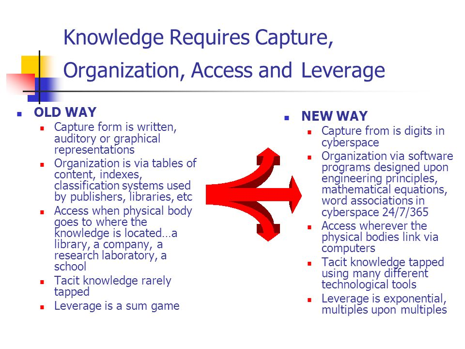 Knowledge Requires Capture, Organization, Access and Leverage