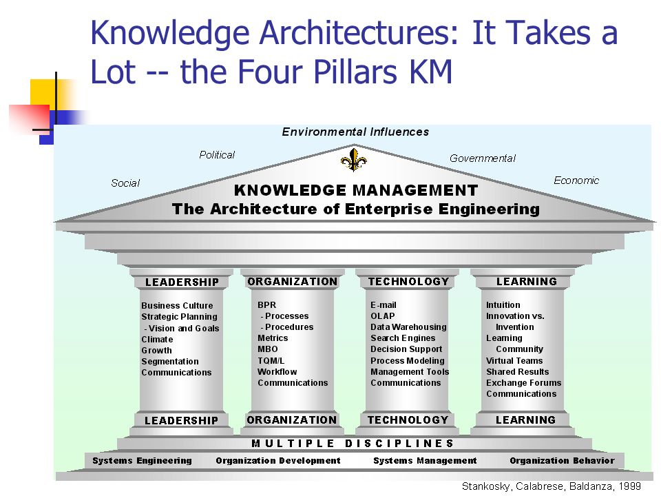 Knowledge Architectures: It Takes a Lot -- the Four Pillars KM