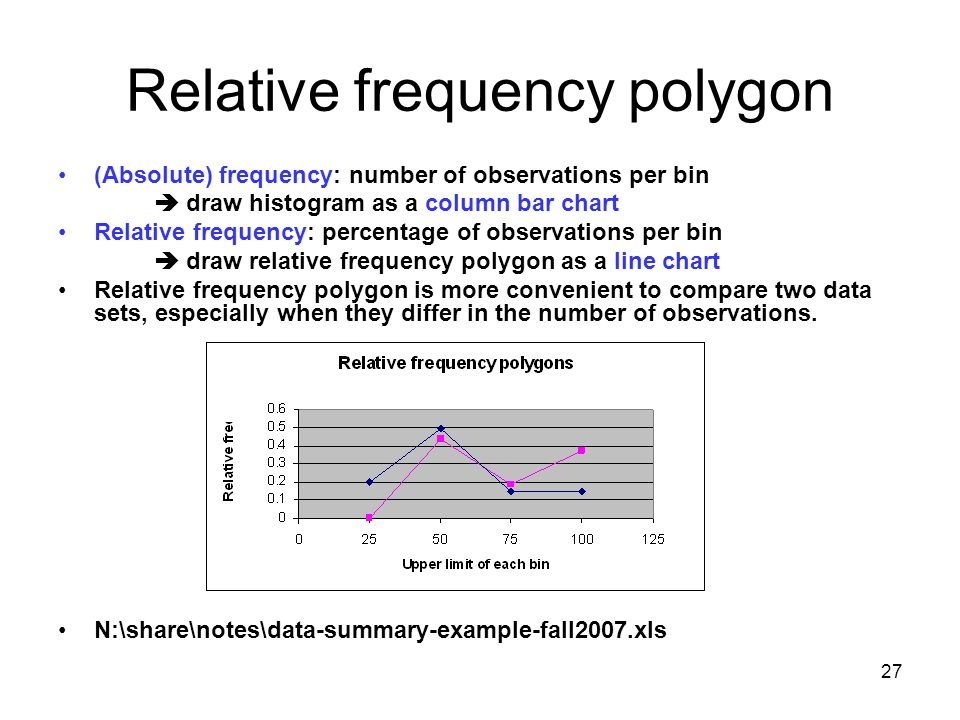Frequency Diagram Example : Notes of econ part excel ppt video online download