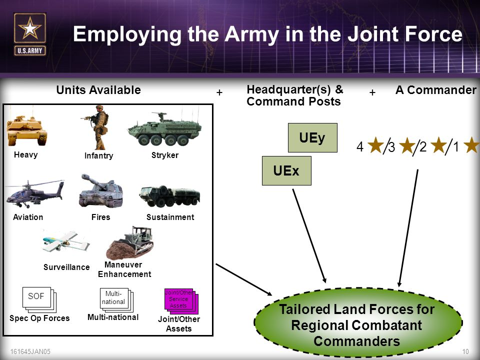 Tailored Land Forces for Regional Combatant Commanders