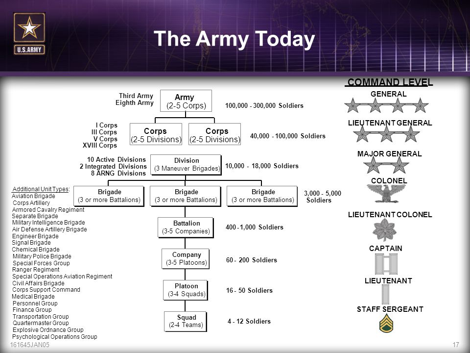 The Army Today COMMAND LEVEL. GENERAL. Third Army. Army. Eighth Army. (2. - 5 Corps) 100,000.