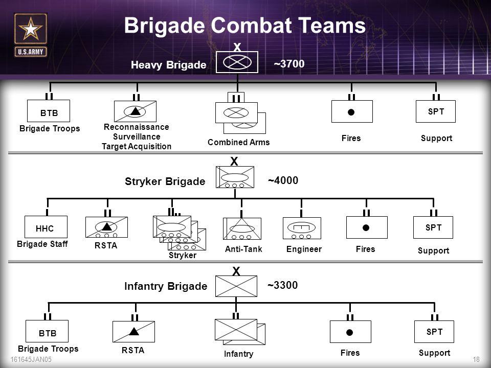 Brigade Combat Teams X X X Heavy Brigade ~3700 Stryker Brigade ~4000