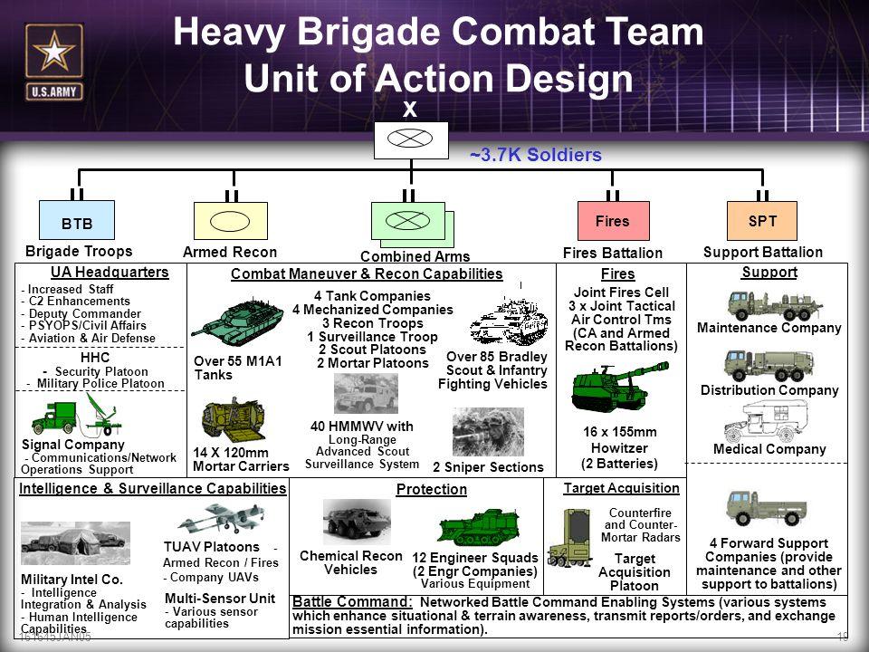 Heavy Brigade Combat Team Unit of Action Design