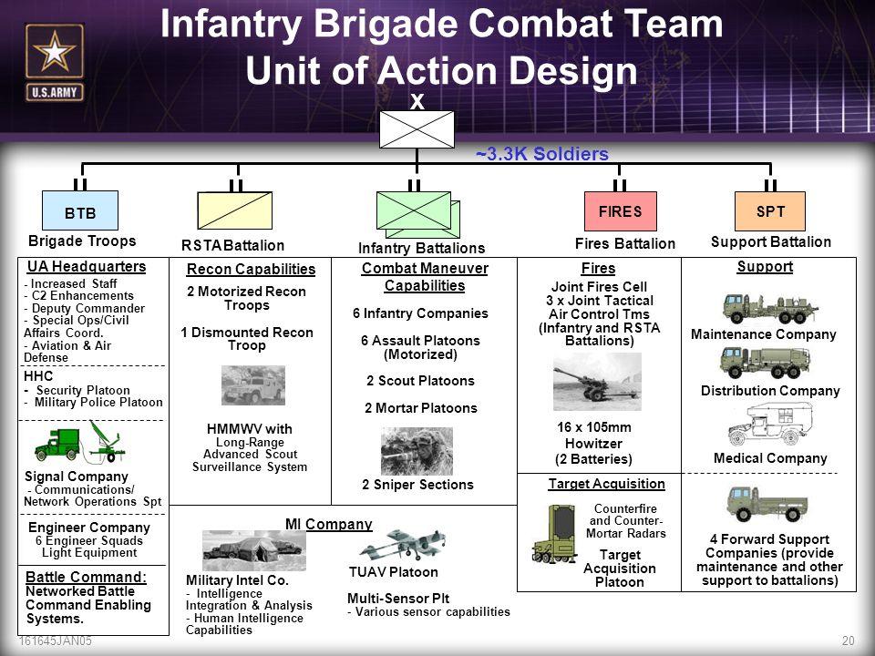 Infantry Brigade Combat Team Unit of Action Design