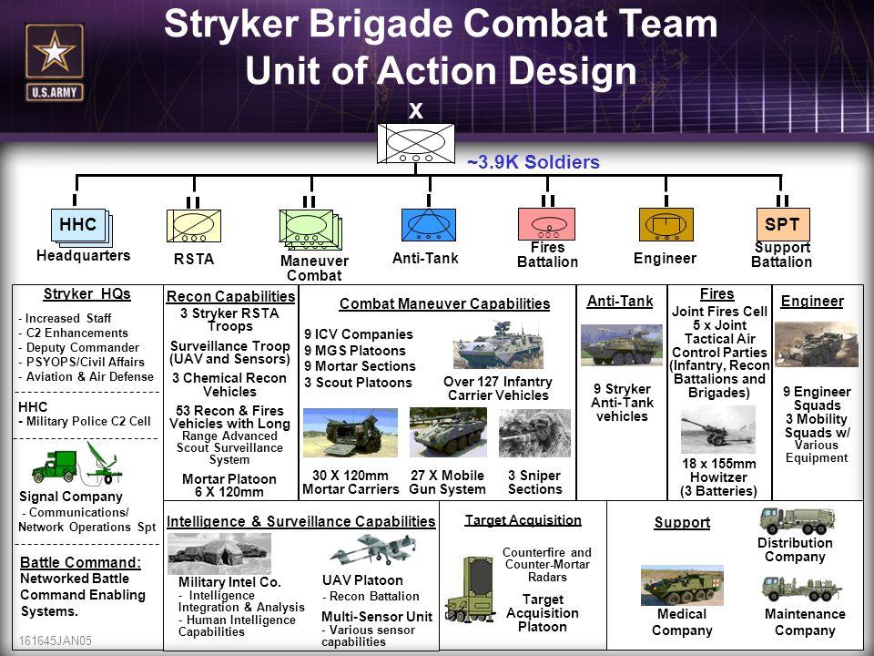 Stryker Brigade Combat Team Unit of Action Design