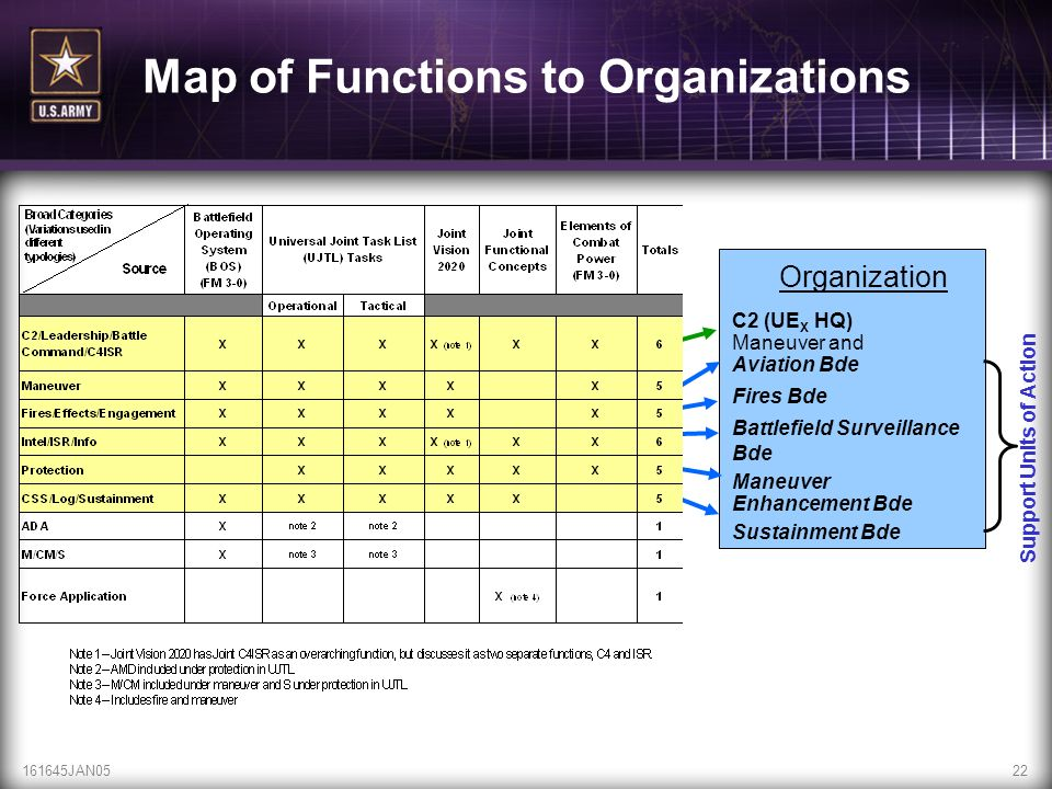 Map of Functions to Organizations Support Units of Action