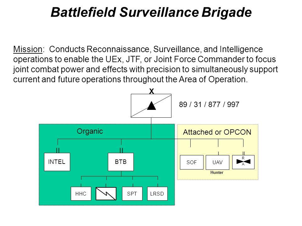 Battlefield Surveillance Brigade
