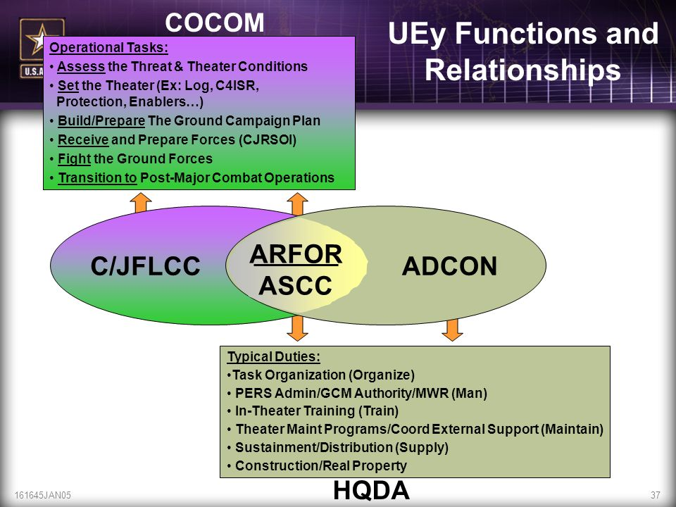 UEy Functions and Relationships