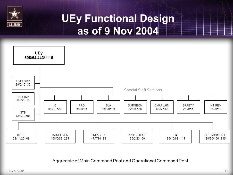 UEy Functional Design as of 9 Nov 2004