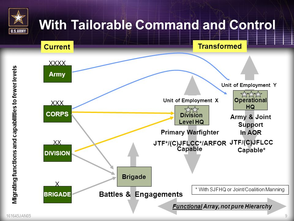 With Tailorable Command and Control