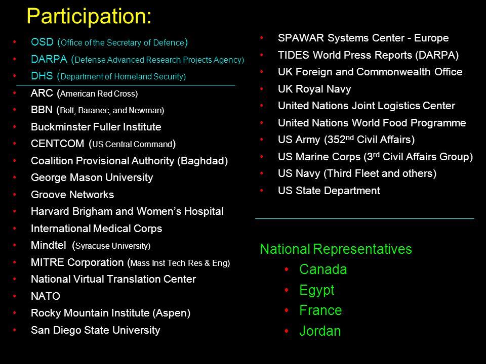 Participation: National Representatives Canada Egypt France Jordan