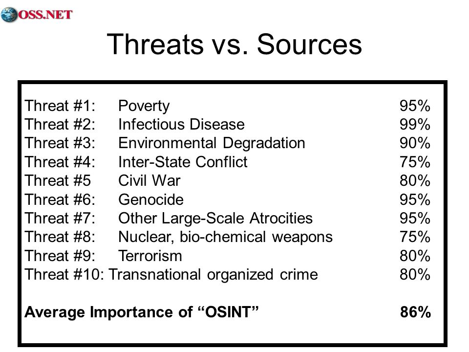 Threats vs. Sources Threat #1: Poverty 95%