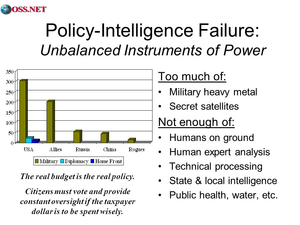 Policy-Intelligence Failure: Unbalanced Instruments of Power