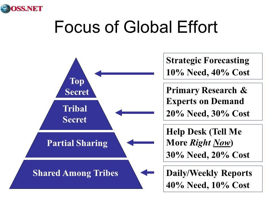 Focus of Global Effort Strategic Forecasting 10% Need, 40% Cost
