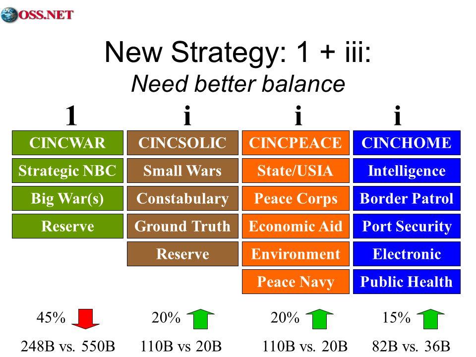 New Strategy: 1 + iii: Need better balance