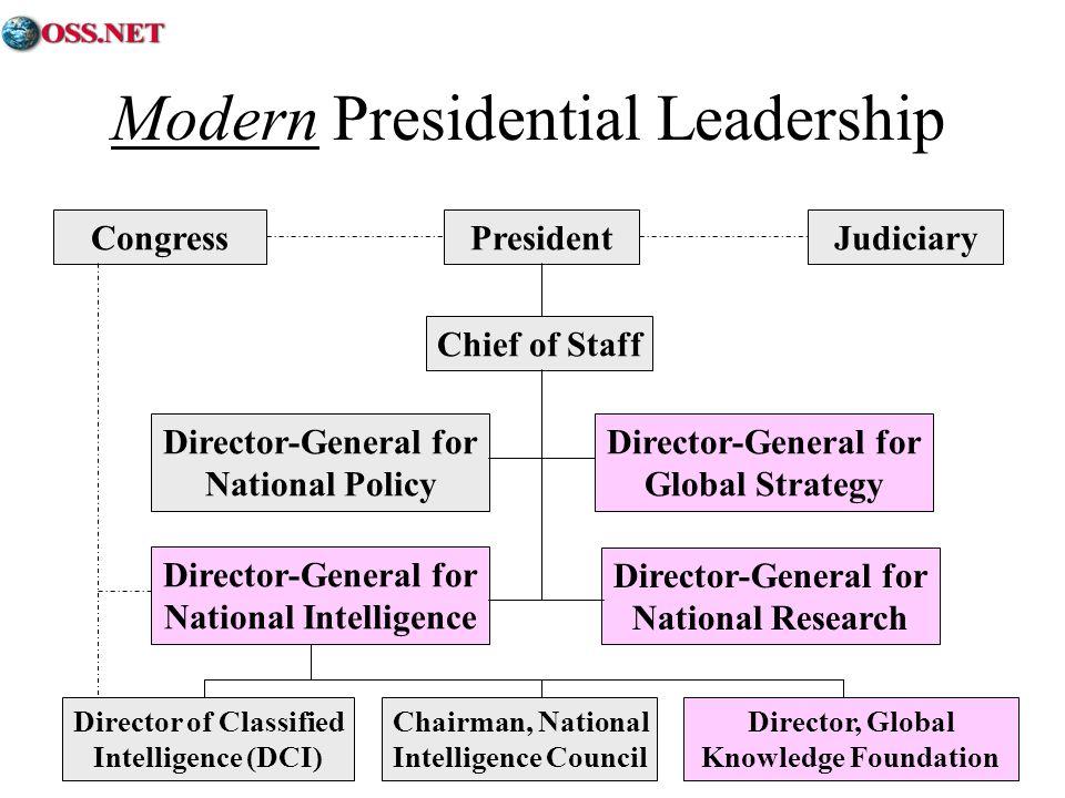 Modern Presidential Leadership