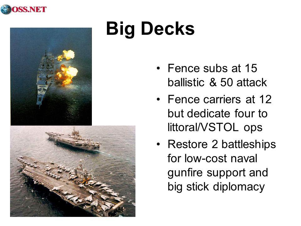 Big Decks Fence subs at 15 ballistic & 50 attack