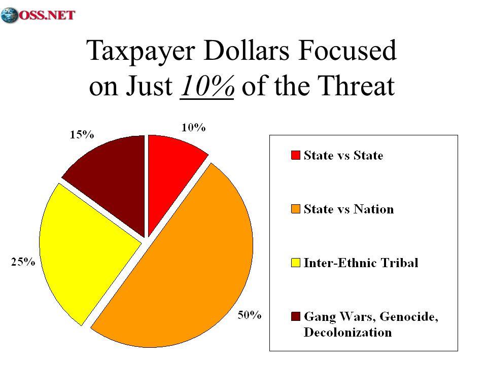 Taxpayer Dollars Focused