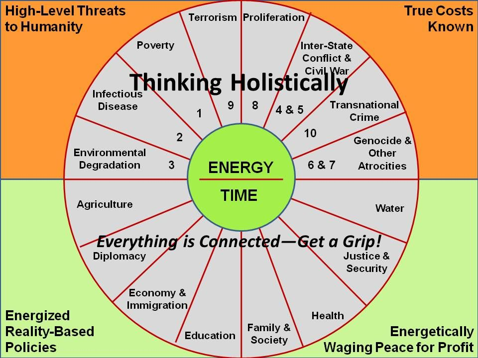 Thinking Holistically