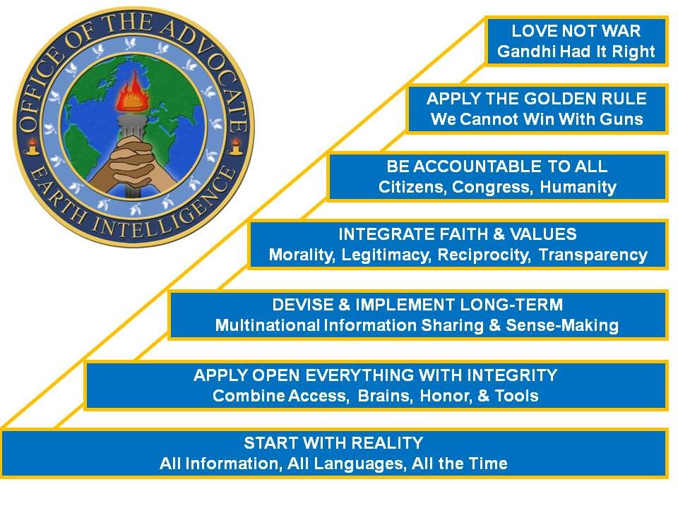 A proper understanding of what is achievable with EARTH INTELLIGENCE allows for a much more beneficial strategy to be devised, one that begins with clarity, diversity, integrity and transparency, and ultimately produces a prosperous world at peace.