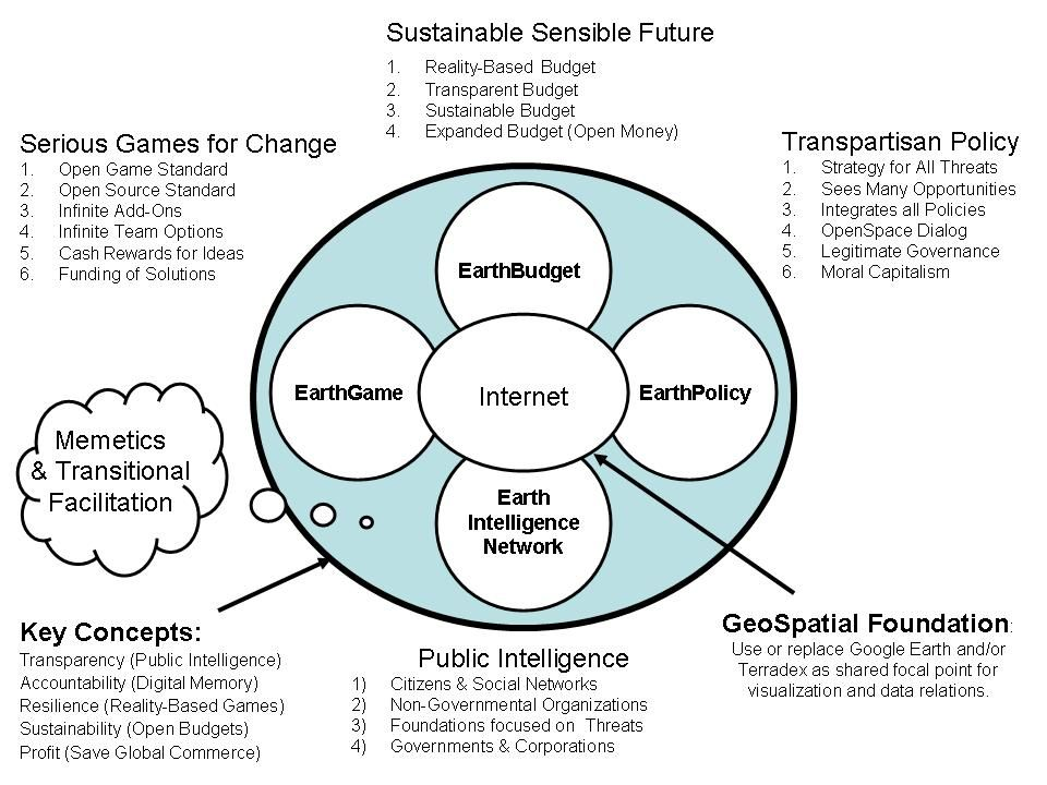 This is my very simple, very straight-forward notion of what an EARTH INTELLIGENCE information sharing and sense-making network should offer.