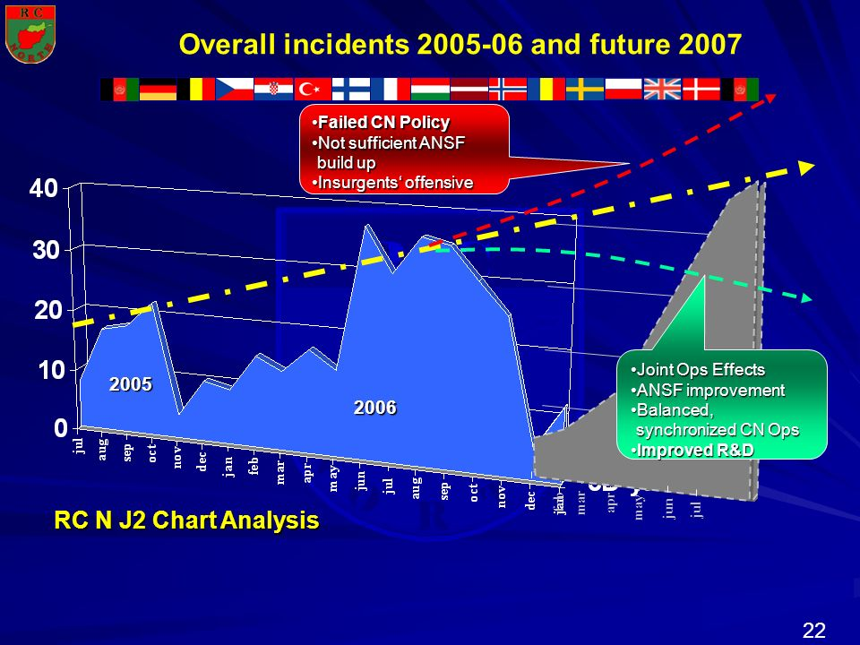 Overall incidents 2005-06 and future 2007