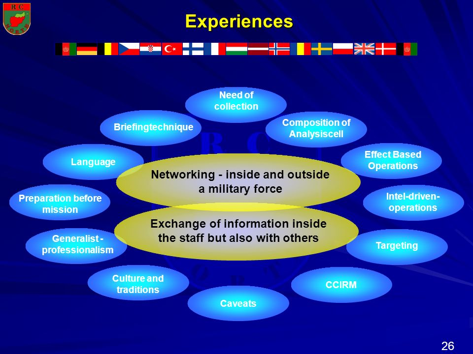 Experiences Networking - inside and outside a military force