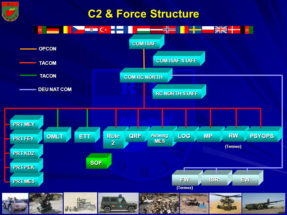 C2 & Force Structure OMLT ETT Role 2 QRF LOG MP RW PSYOPS