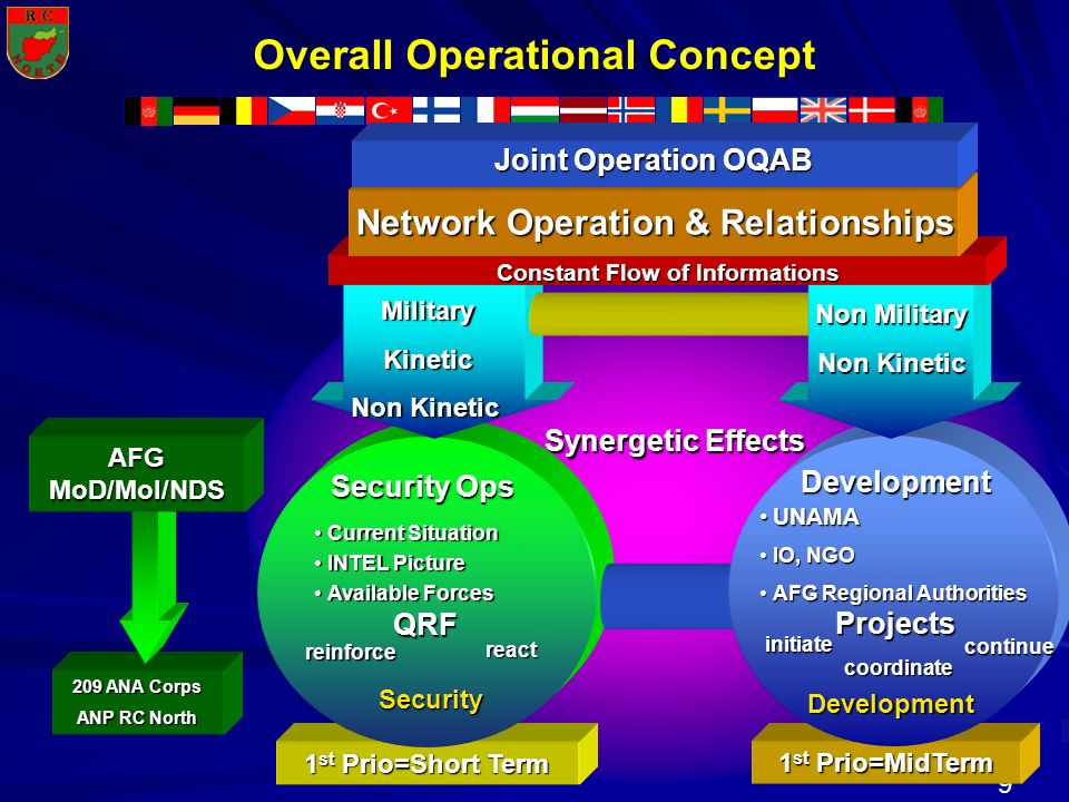 Overall Operational Concept