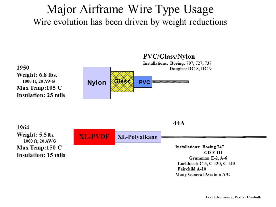 Tyco Electronics (Raychem) - ppt video online download
